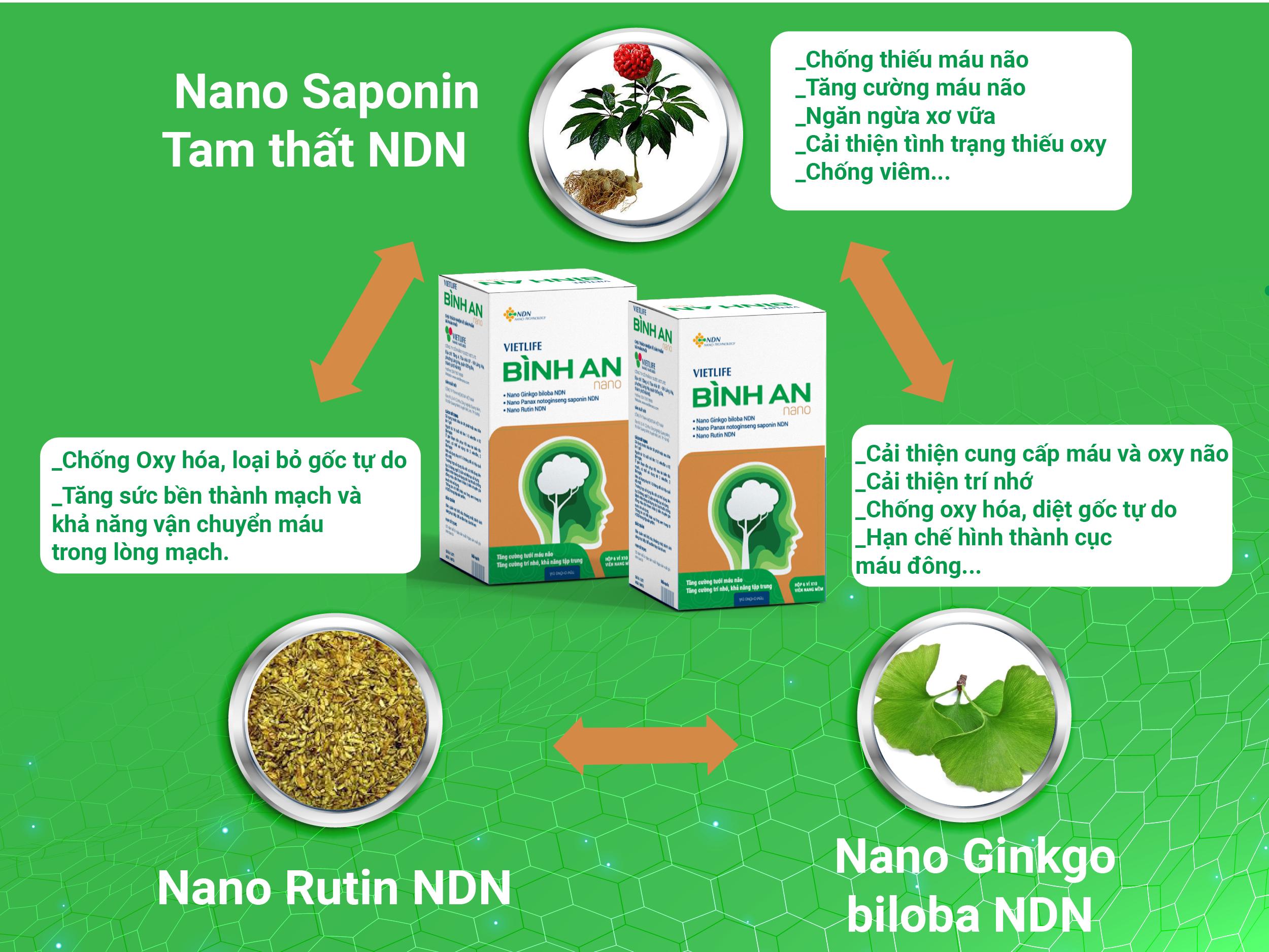 Hết rối loạn tiền đình, say tàu xe nhờ sức mạnh của phức hệ nano dược liệu 1