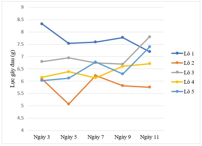 Biểu đồ 1. Ngưỡng đau sau điều trị của các lô chuột theo thời gian